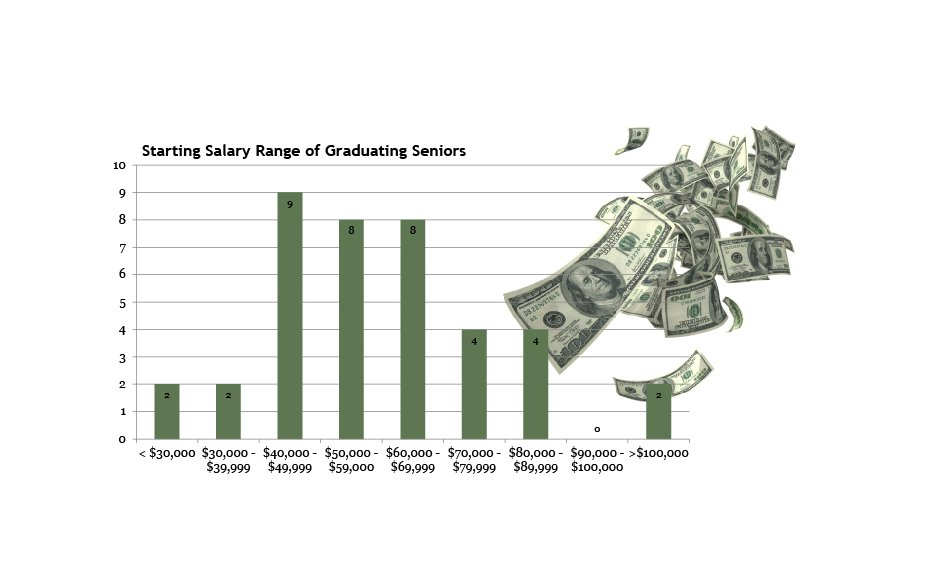 PAM chart - graduating starting salaries