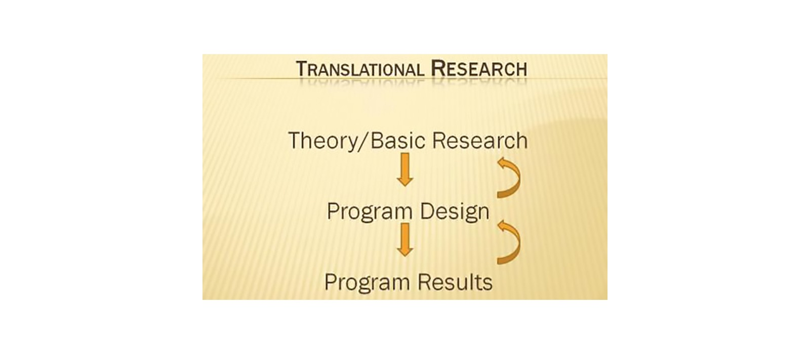 Translational Research diagram