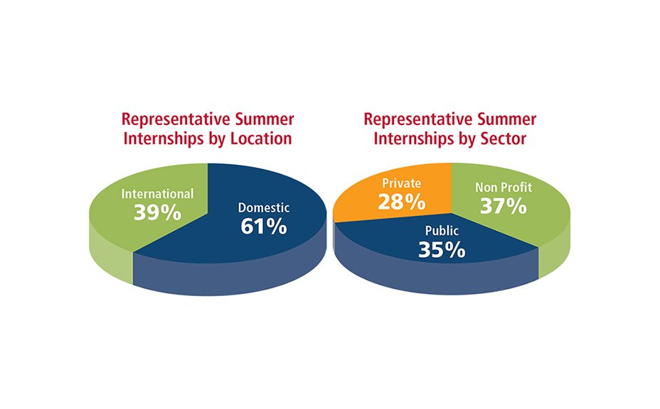 cipa, Internships graphs
