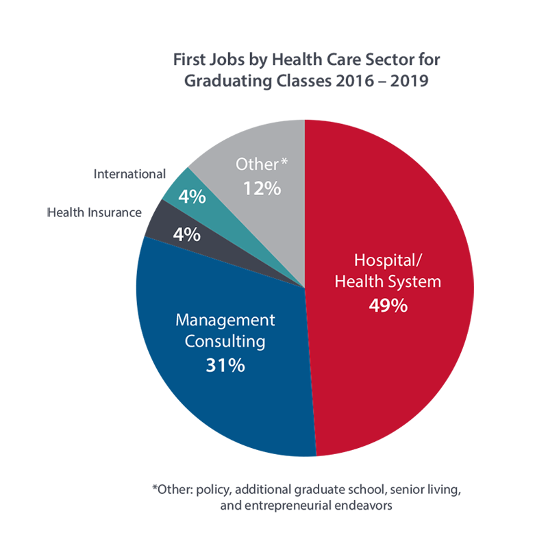 First Jobs by Health Care Sector for Graduating Class: 49% Hospital Systems, 31% Management Consulting